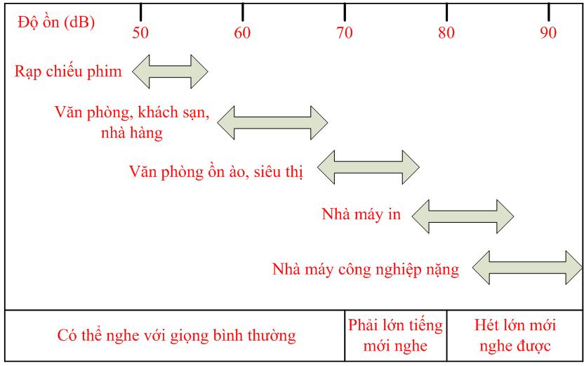 he-thong-loa-thong-bao