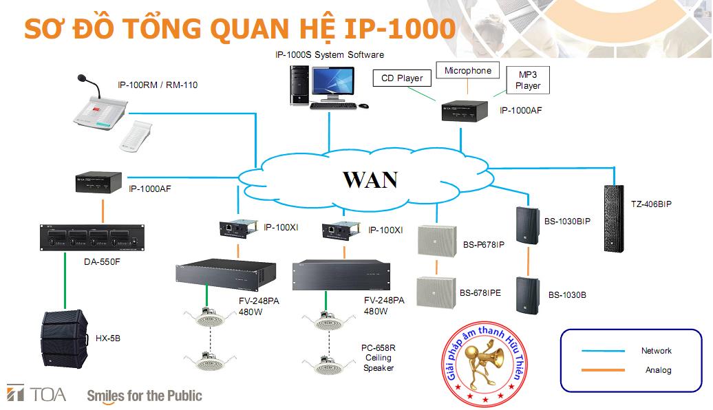 Hệ thống IP-1000