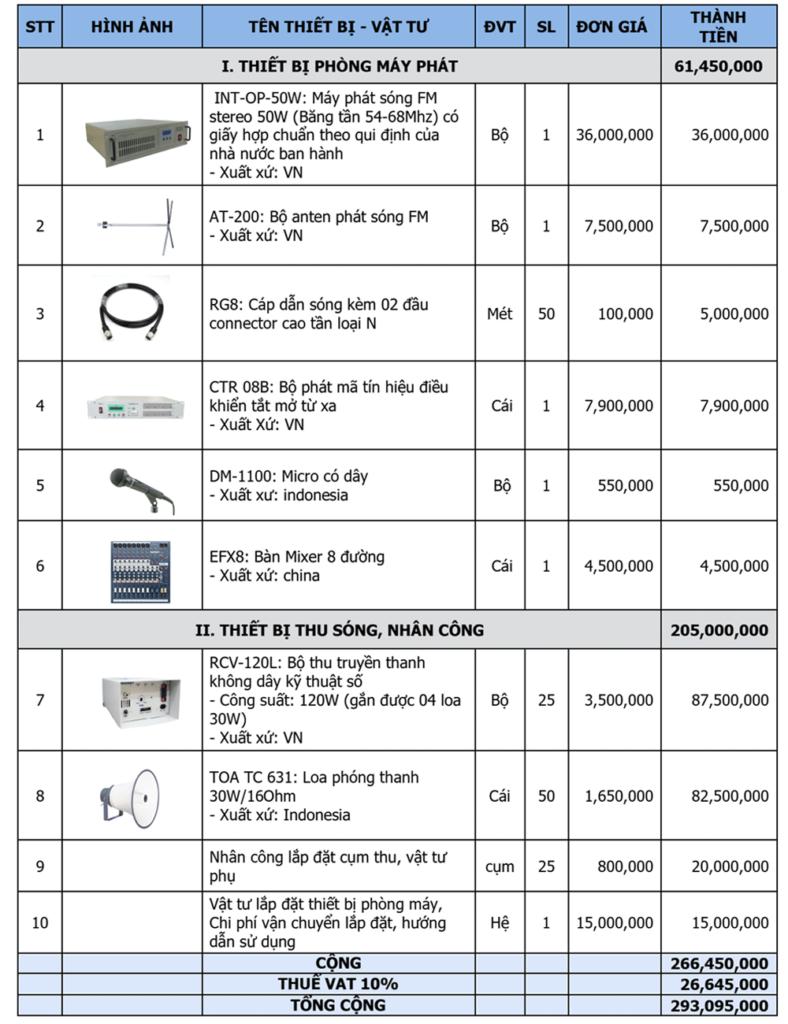 Bảng báo giá thiết bị truyền thanh không dây fm
