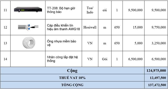 Bảng giá âm thanh thông báo 10 vùng loa